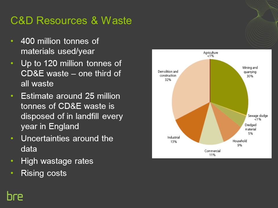 C&D Resources & Waste 400 million tonnes of materials used/year