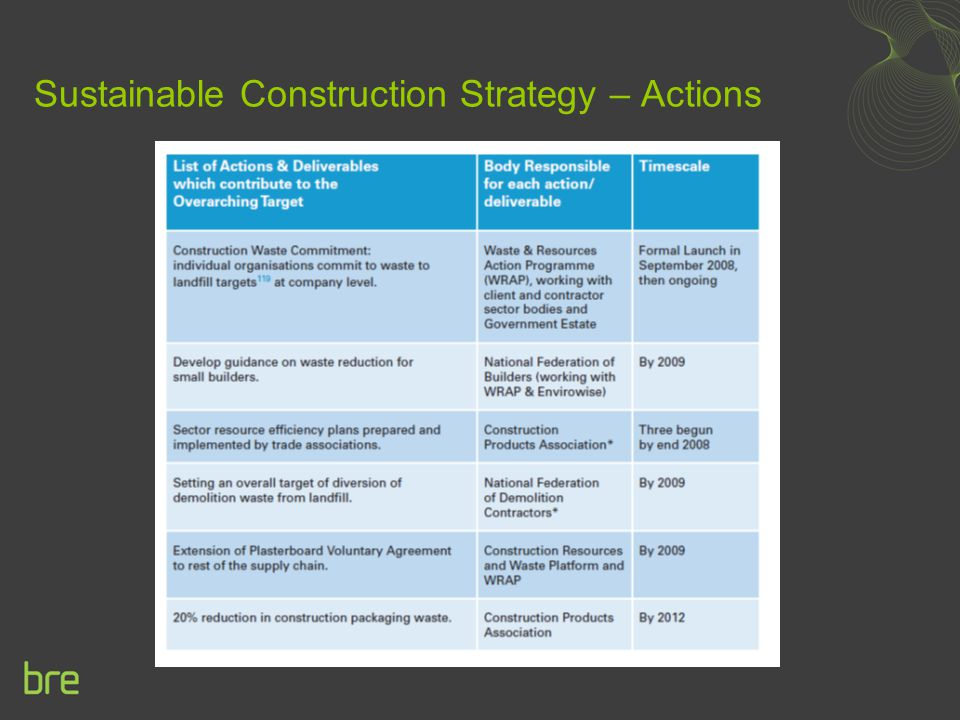 Sustainable Construction Strategy – Actions