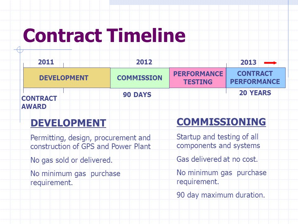 Contract Timeline COMMISSIONING DEVELOPMENT