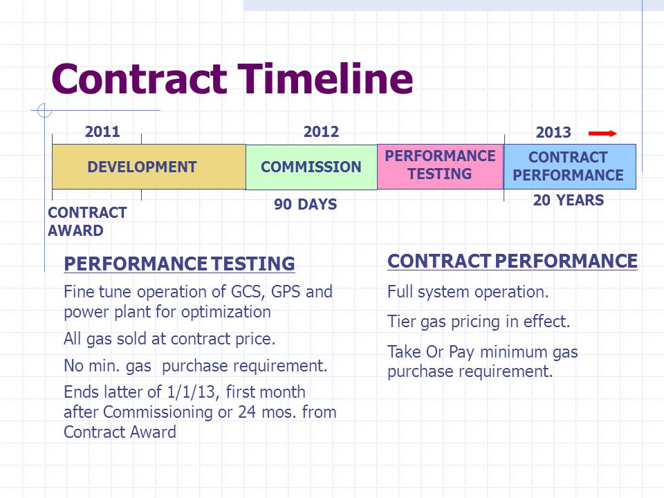 Contract Timeline CONTRACT PERFORMANCE PERFORMANCE TESTING