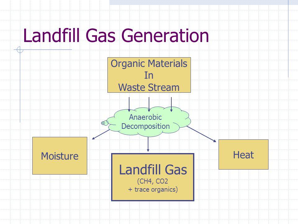 Landfill Gas Generation