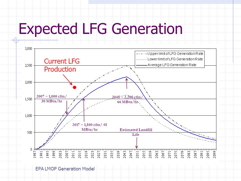 Expected LFG Generation