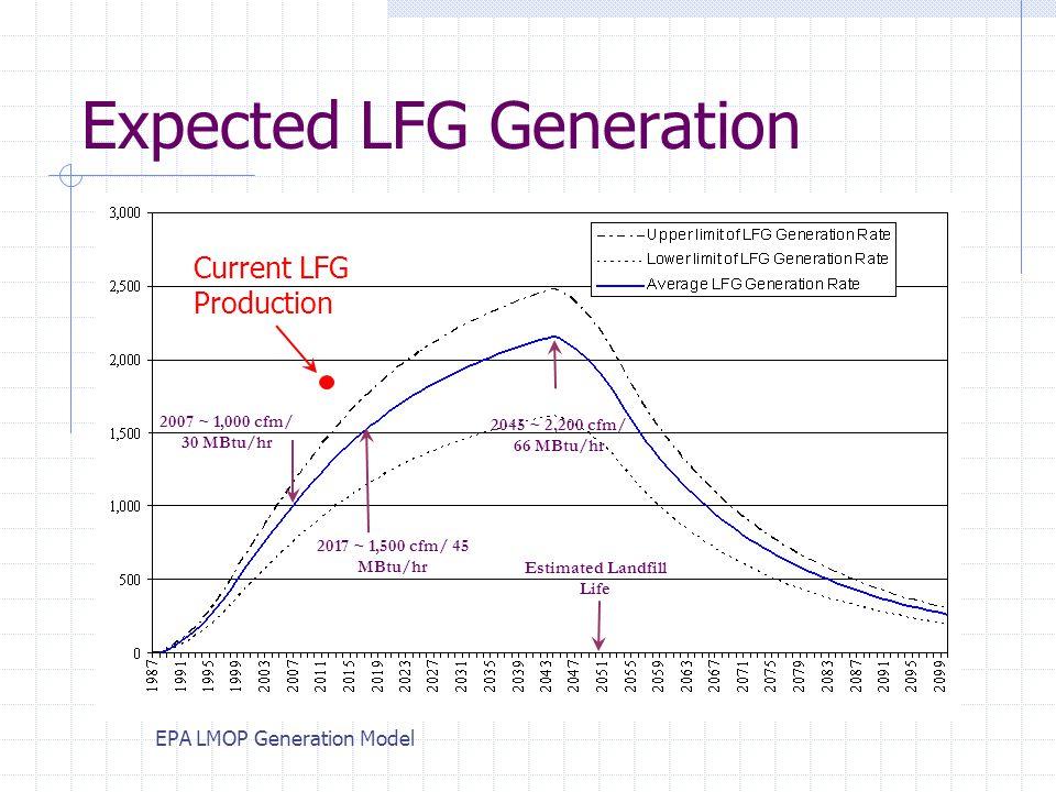 Expected LFG Generation