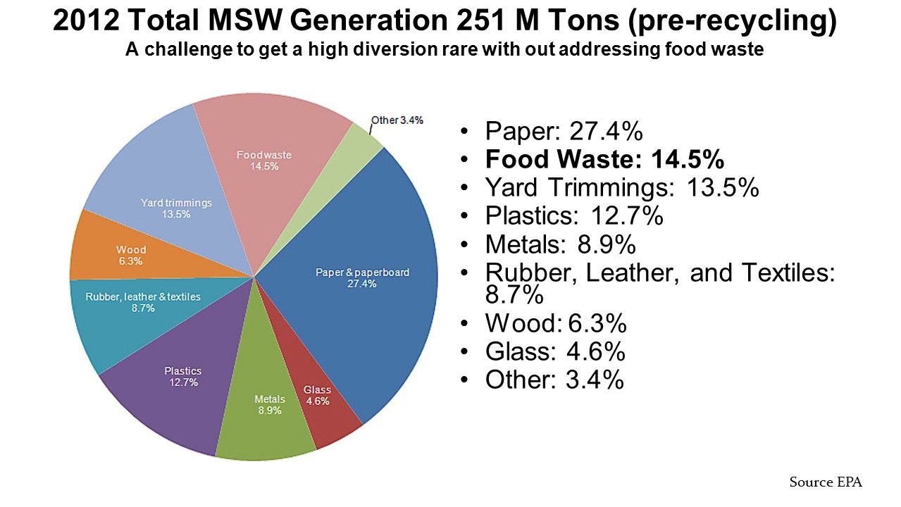 2012 Total MSW Generation 251 M Tons (pre-recycling) A challenge to get a high diversion rare with out addressing food waste