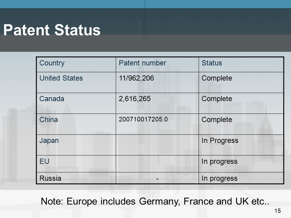 Patent Status Note: Europe includes Germany, France and UK etc..