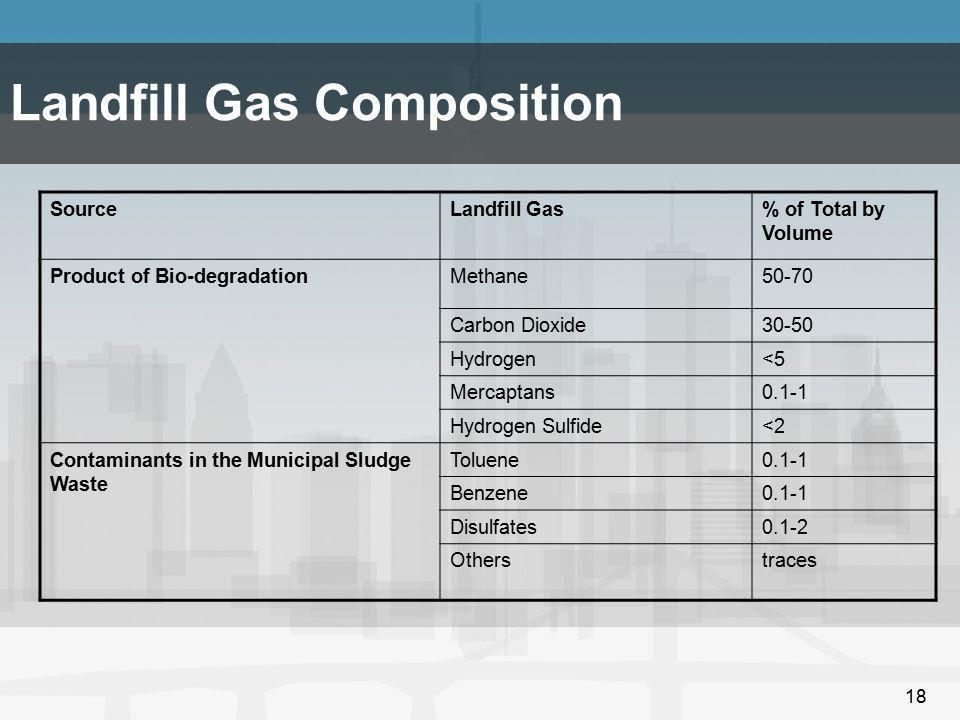 Landfill Gas Composition
