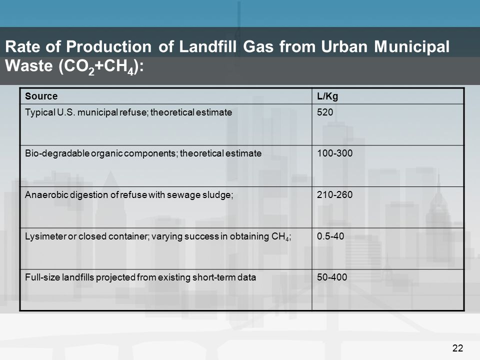 Rate of Production of Landfill Gas from Urban Municipal Waste (CO2+CH4):