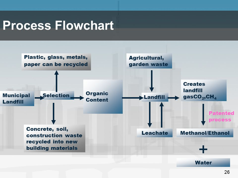Process Flowchart Plastic, glass, metals, paper can be recycled
