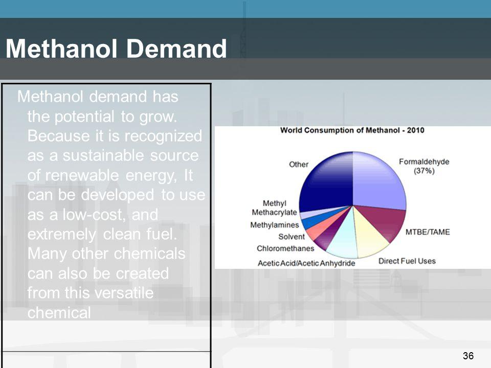 Methanol Demand