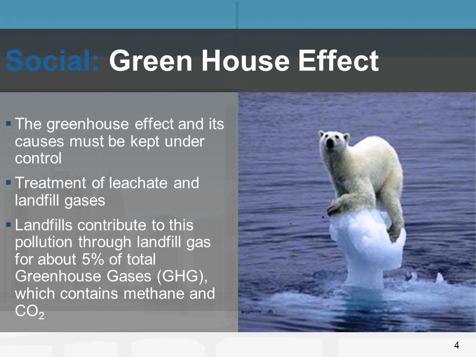 Social: Green House Effect