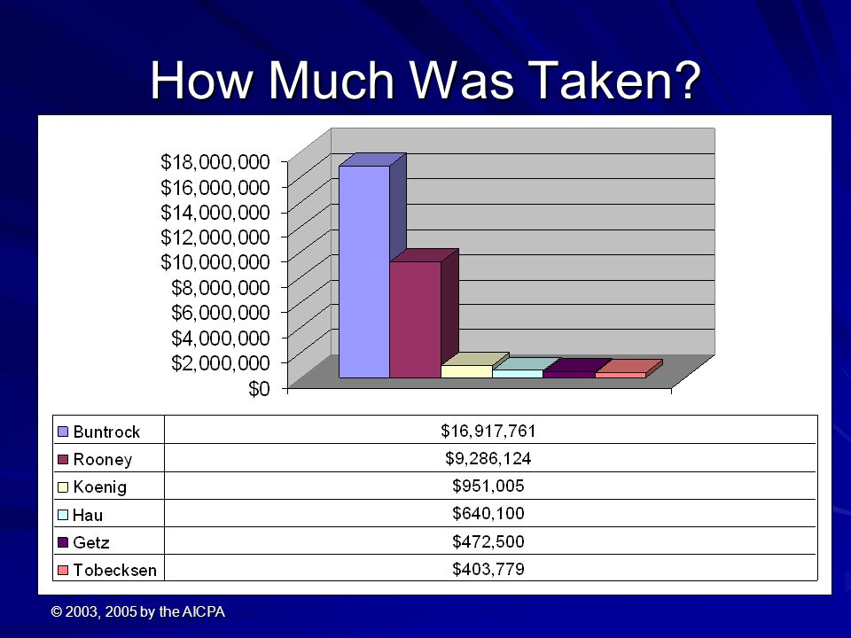 How Much Was Taken © 2003, 2005 by the AICPA
