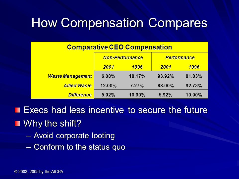How Compensation Compares
