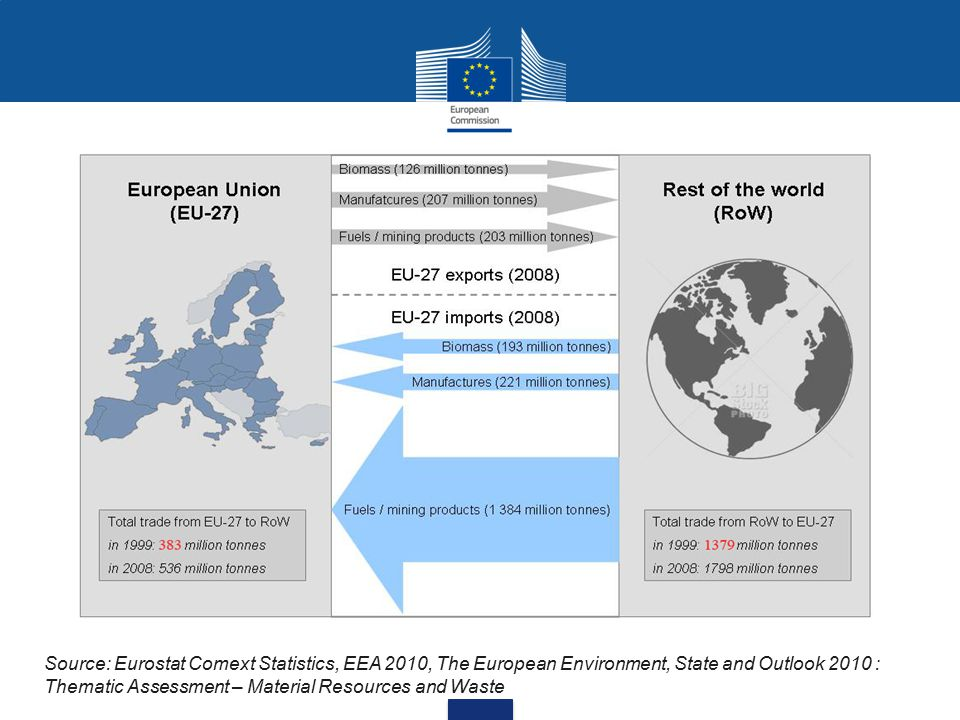 Source: Eurostat Comext Statistics, EEA 2010, The European Environment, State and Outlook 2010 : Thematic Assessment – Material Resources and Waste