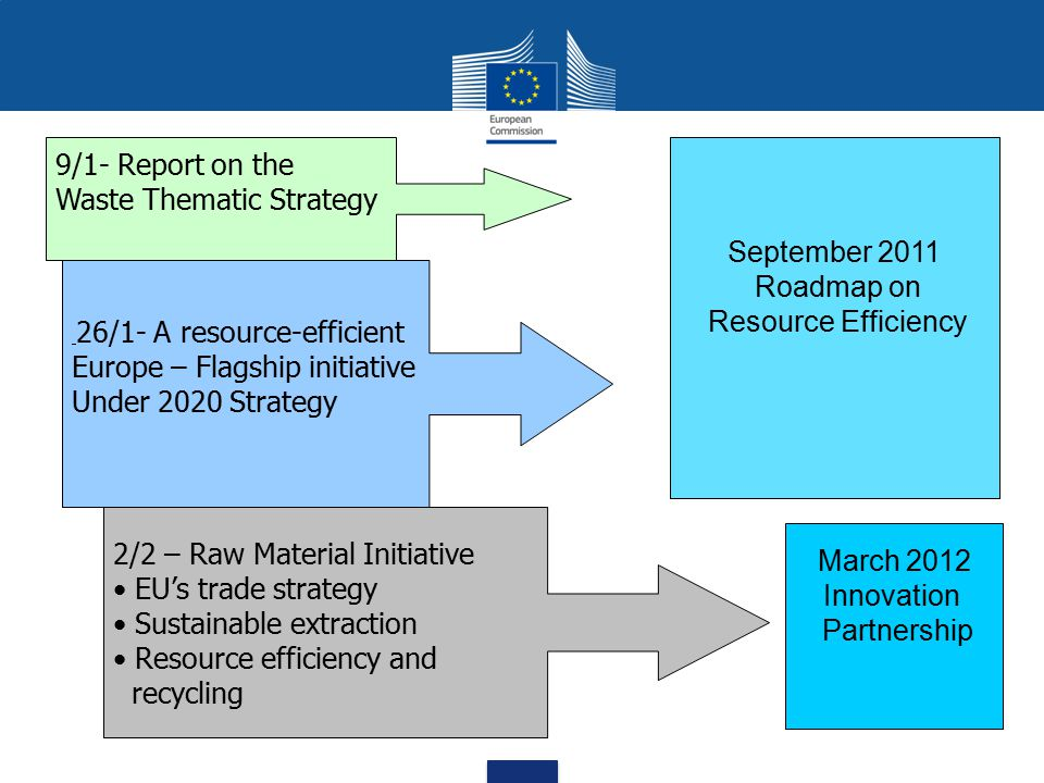 Waste Thematic Strategy September 2011 Roadmap on Resource Efficiency