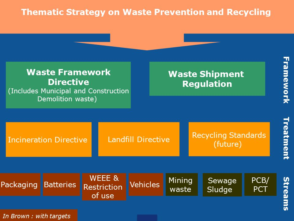 Thematic Strategy on Waste Prevention and Recycling