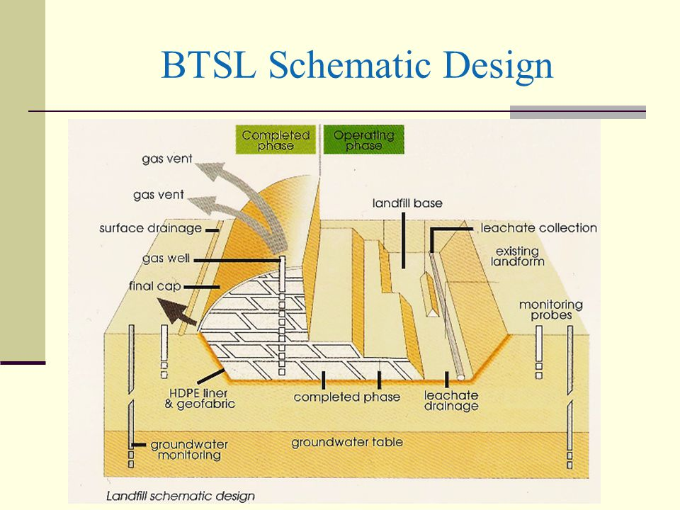 BTSL Schematic Design