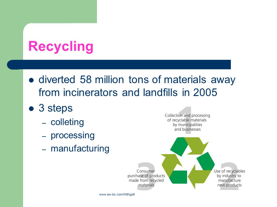 Recycling diverted 58 million tons of materials away from incinerators and landfills in 2005. 3 steps.