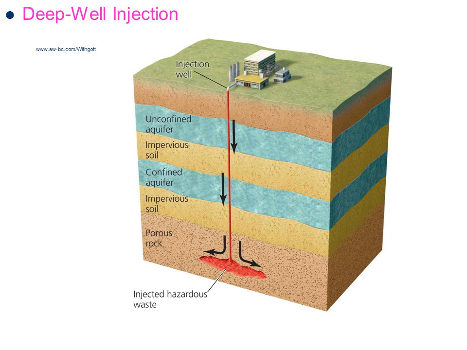 Deep-Well Injection www.aw-bc.com/Withgott