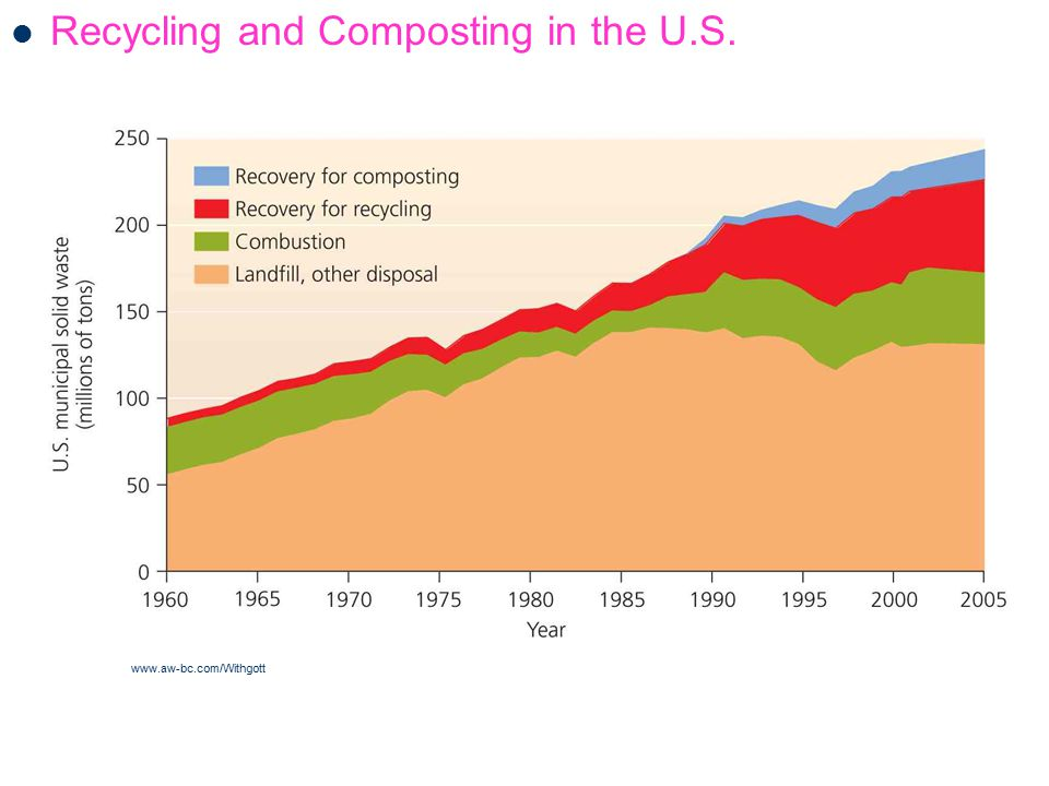 Recycling and Composting in the U.S.