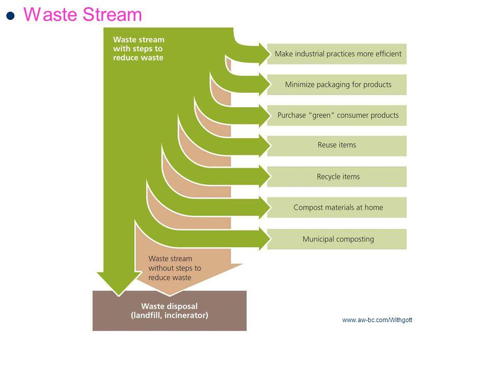 Waste Stream www.aw-bc.com/Withgott