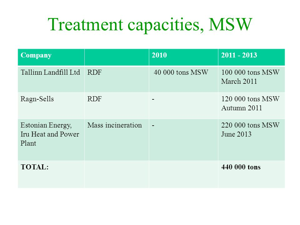 Treatment capacities, MSW
