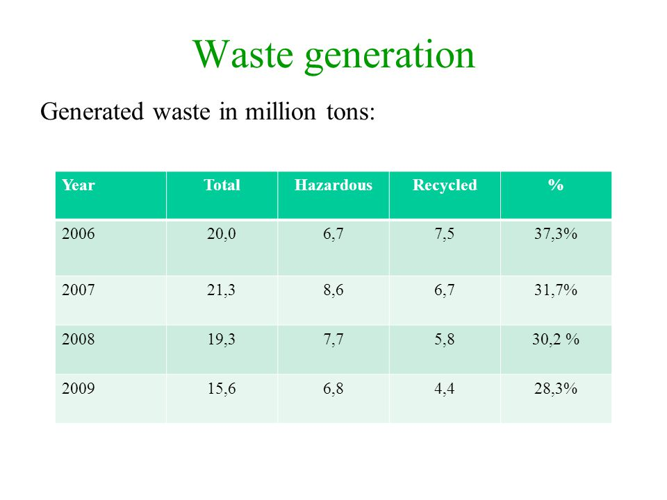 Waste generation Generated waste in million tons: Year Total Hazardous