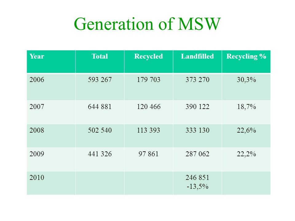 Generation of MSW Year Total Recycled Landfilled Recycling % 2006