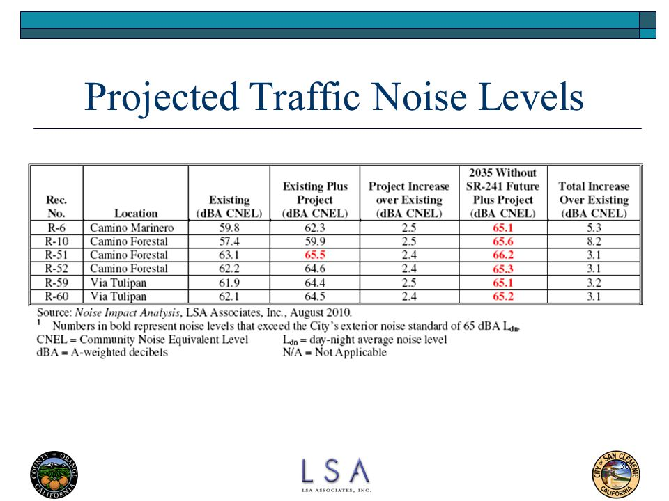 Projected Traffic Noise Levels