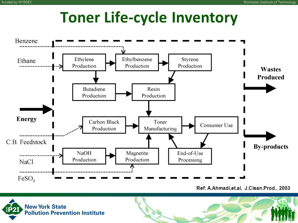 Toner Life-cycle Inventory