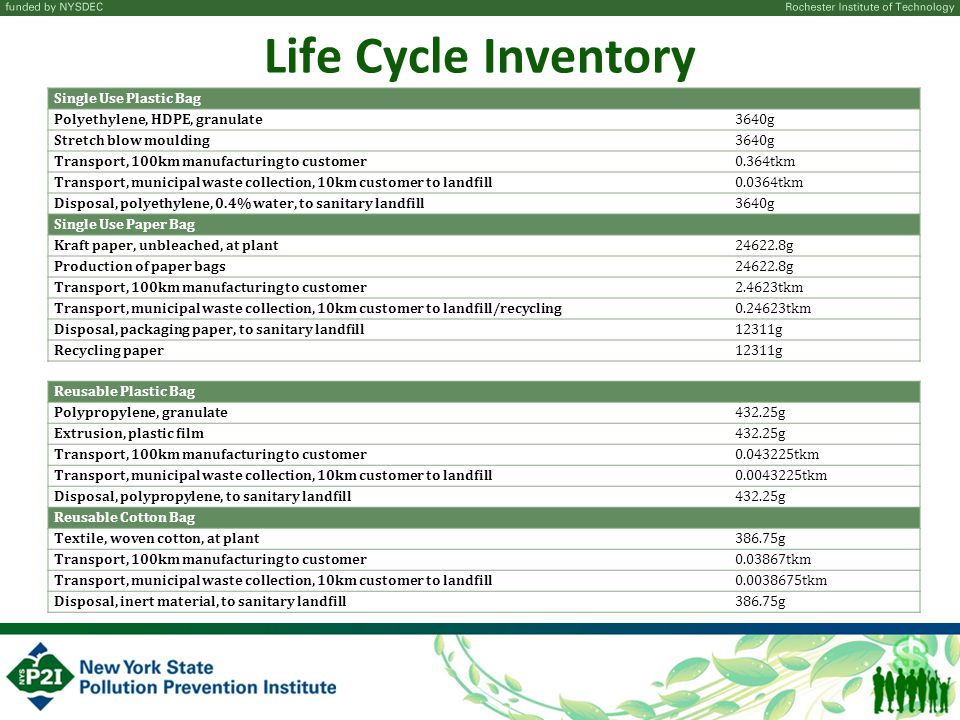 Life Cycle Inventory Single Use Plastic Bag