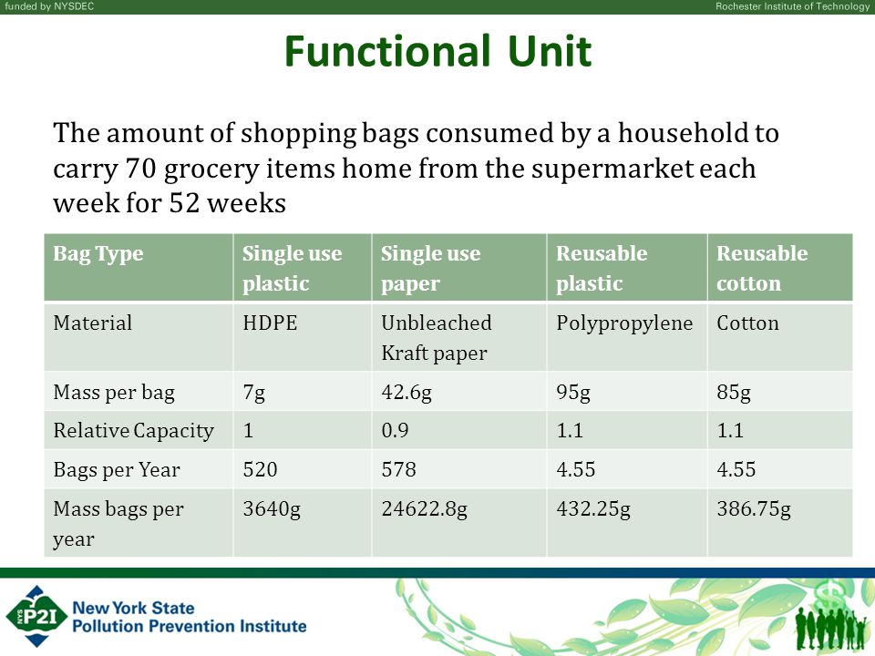 Functional Unit The amount of shopping bags consumed by a household to carry 70 grocery items home from the supermarket each week for 52 weeks.