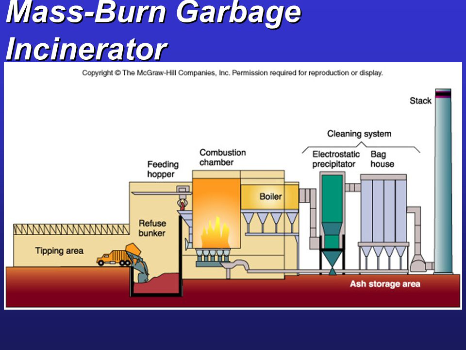 Mass-Burn Garbage Incinerator