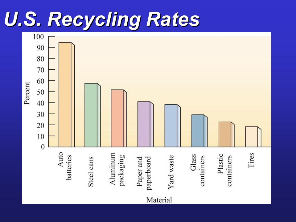 U.S. Recycling Rates