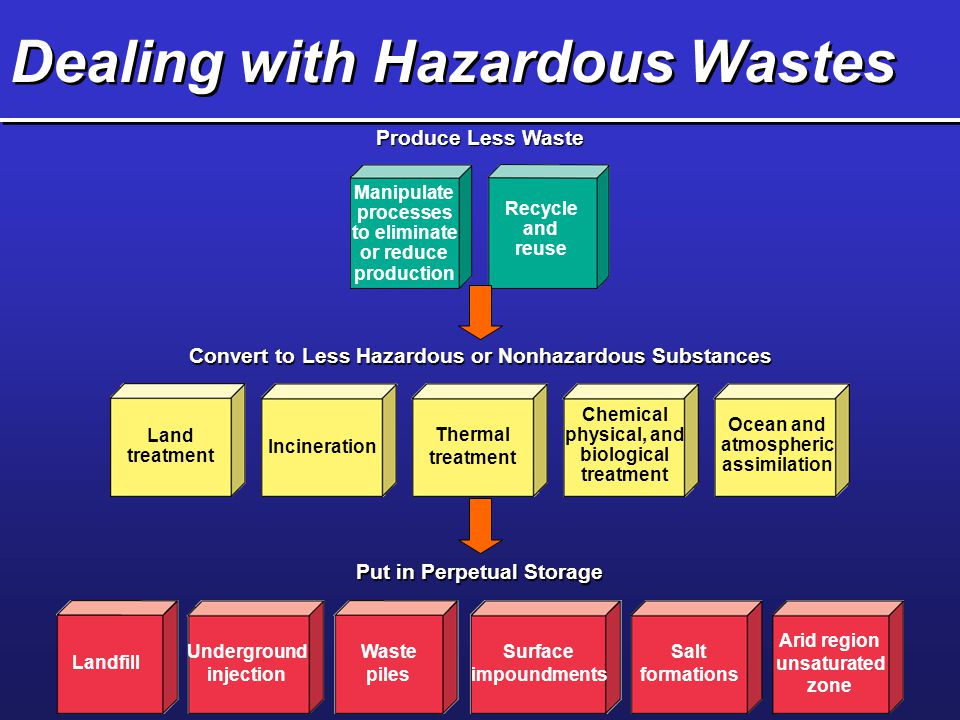 Dealing with Hazardous Wastes