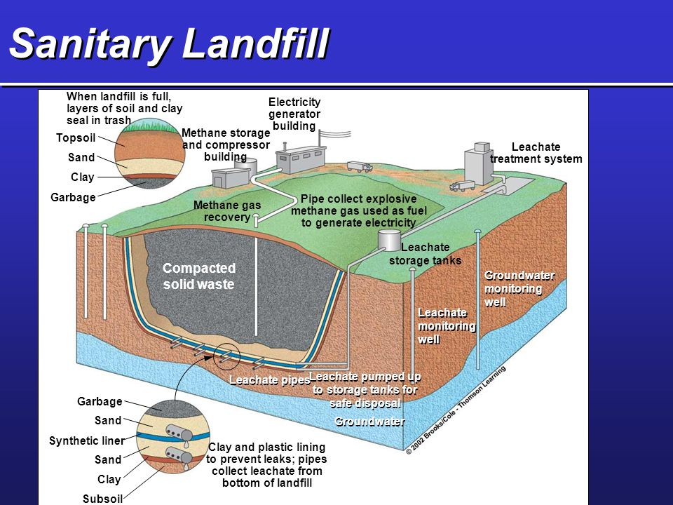Sanitary Landfill Compacted solid waste Topsoil Sand Clay Garbage