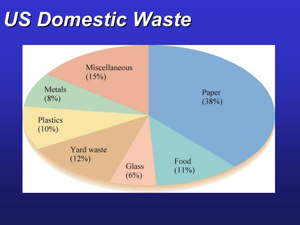 US Domestic Waste