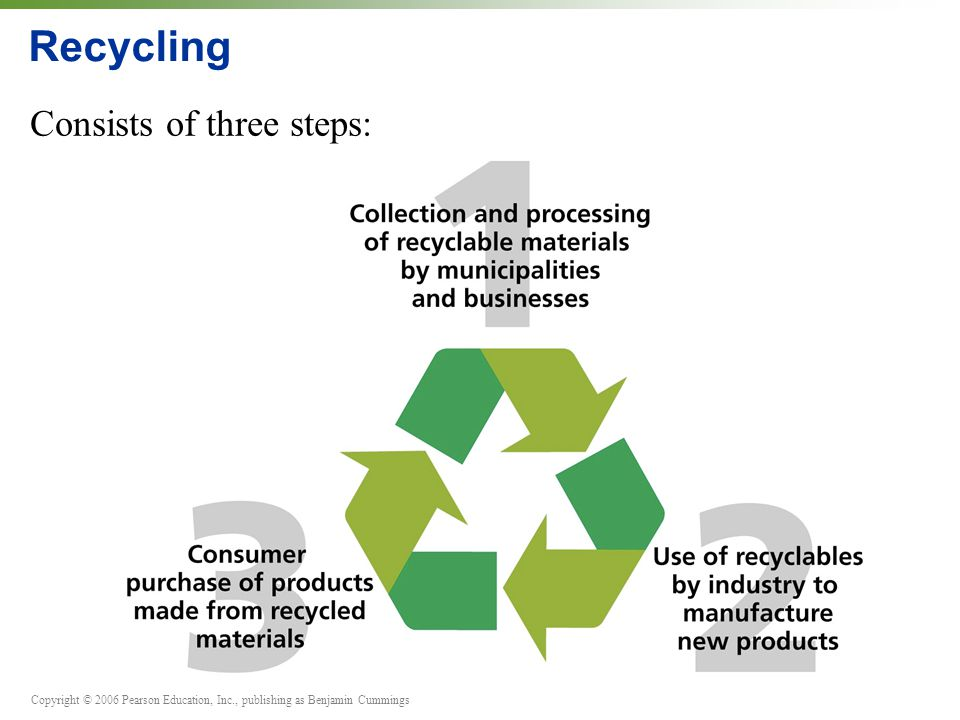 Recycling Consists of three steps:
