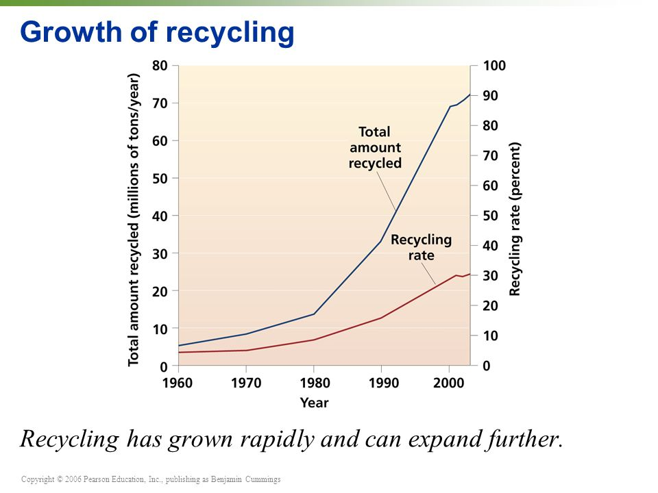 Growth of recycling Recycling has grown rapidly and can expand further.