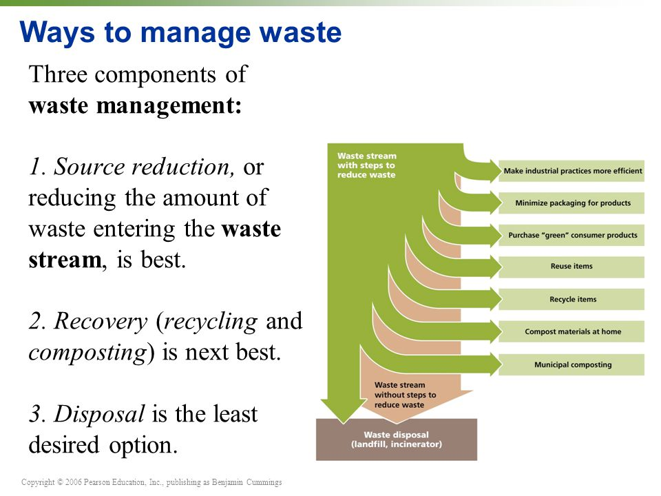 Ways To Manage Waste Three Components Of Waste Management: