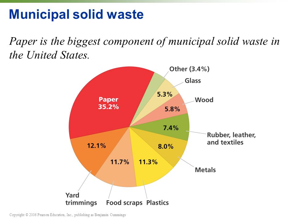 Municipal solid waste Paper is the biggest component of municipal solid waste in the United States.