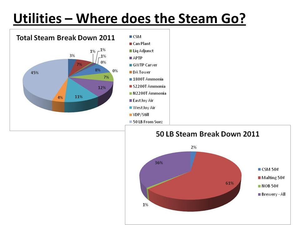 Utilities – Where does the Steam Go