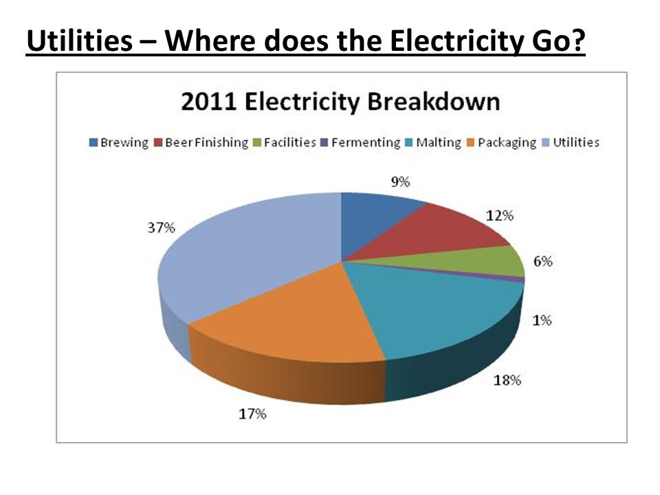 Utilities – Where does the Electricity Go
