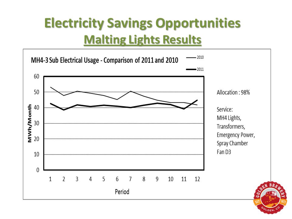 Electricity Savings Opportunities Malting Lights Results