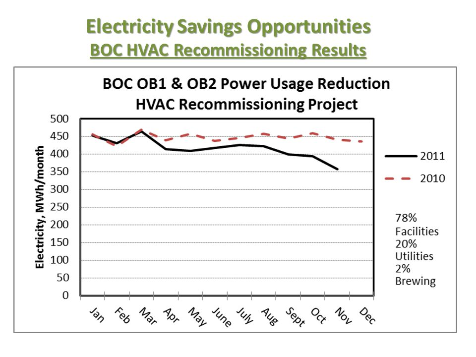Electricity Savings Opportunities BOC HVAC Recommissioning Results