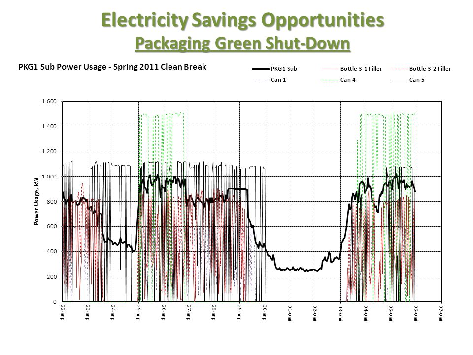 Electricity Savings Opportunities Packaging Green Shut-Down