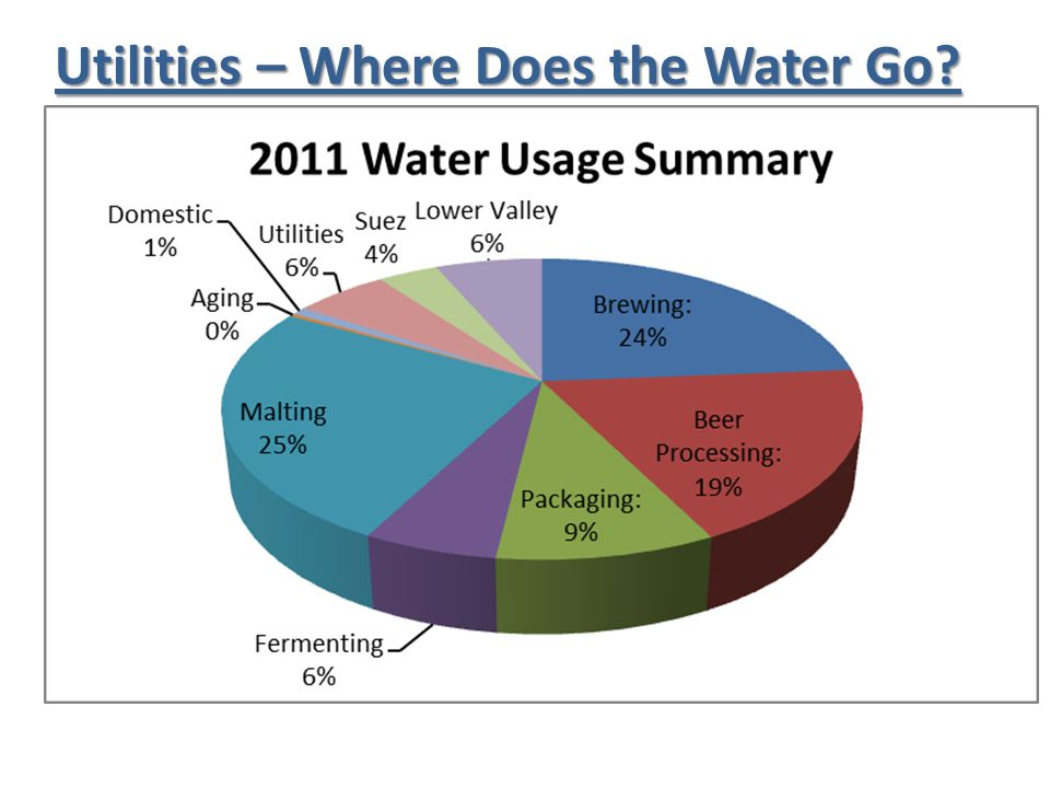 Utilities – Where Does the Water Go