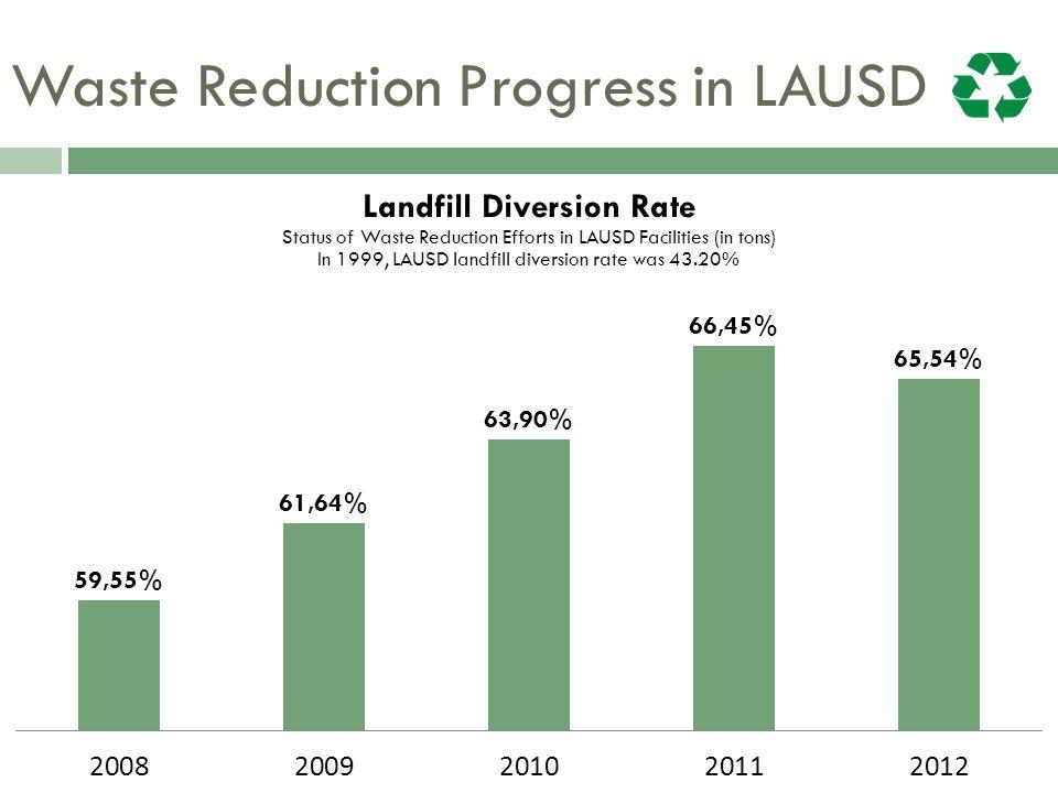 Waste Reduction Progress in LAUSD