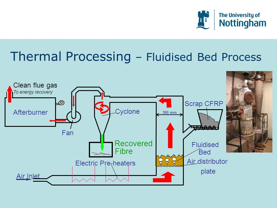 Thermal Processing – Fluidised Bed Process