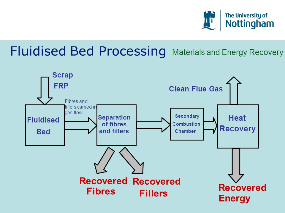 Fluidised Bed Processing