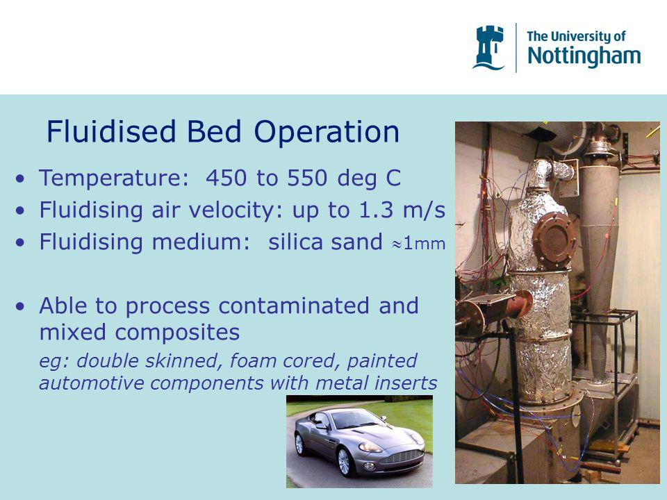Fluidised Bed Operation